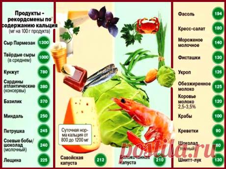 Название: В каких продуктах содержится кальций | Здоровое питание, Полезное питание,  Здоровье Найдено в Google. Источник: pinterest.cl