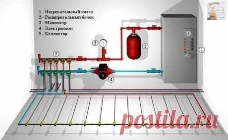 Схемы монтажа водяного теплого пола