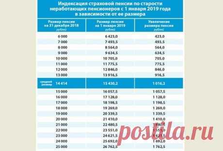 Точная таблица пенсий с 1 января 2019 г.