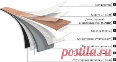 Тонкий темный виниловый пол 43 класса Alpine Floor Easy Line ECO 3-12 | купить в Москве, цены, отзывы, официальный сайт дилера