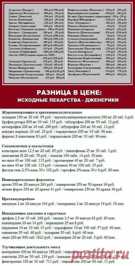 Дешевые аналоги дорогих лекарств..