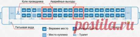 Самые худшие места в поезде | ikolyuchka | Яндекс Дзен