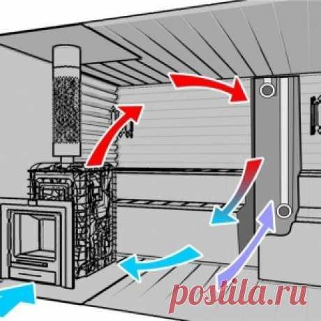 Естественная вентиляция в бане: принципы обустройства и вентиляционные...