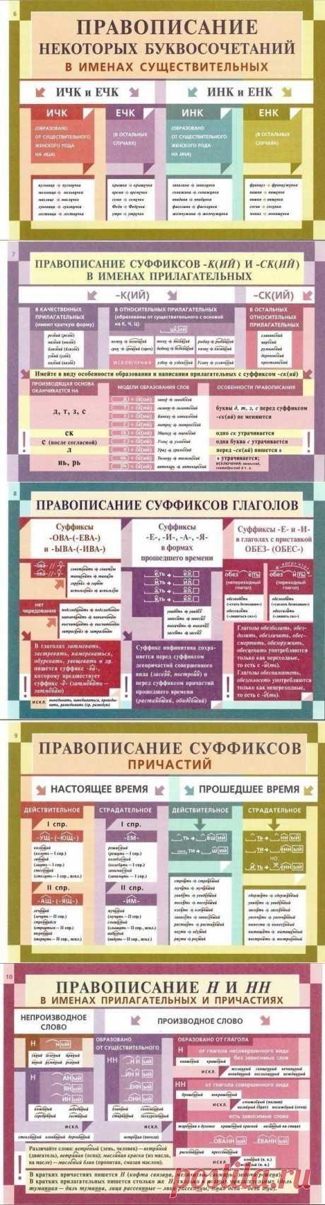 Освежаем в памяти грамматику русского языка.