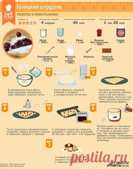 Рецепты в инфографике  галицкий штрудель   Рецепты в инфографике   Кухня    АиФ Украина 7e37b56e788