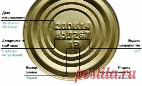 Это должен знать каждый - расшифровка маркировки на банке с консервами   Советофф   Яндекс Дзен