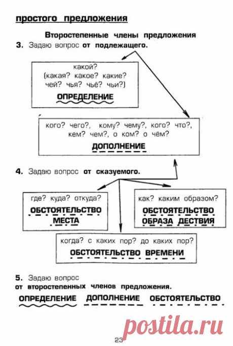 Шклярова Т.В. Памятки. 1-5 класс. Справочные таблицы и алгоритмы действий-24 (471x700, 158Kb)