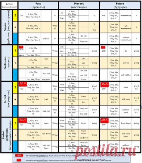 La tabla más detallada y simple de los tiempos ingleses para los novatos | como he aprendido inglés | Yandeks Dzen