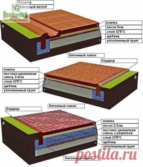 Как укладывать тротуарную плитку   Тротуарная плитка является одним из лучших материалов для обустройства пешеходных дорожек. В этой статье мы рассмотрим наиболее надёжный и долговечный способ укладки тротуарной плитки.   Для укладки тротуарной плитки понадобится следующий инструмент:  = Ручная или вибрационная трамбовка.  = Строительный уровень.  = Мастерок.  = Резиновая киянка.  = Колышки.  = Шнур.  = Маяки (две трубы или уголки) и правило (ровная доска).  = Грабли.  = М...