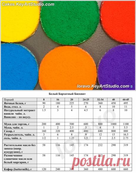 Белый и Разноцветный Бархатный Биквит для Радужного Торта.   Blog Loravo: Кулинарные записки дизайнера