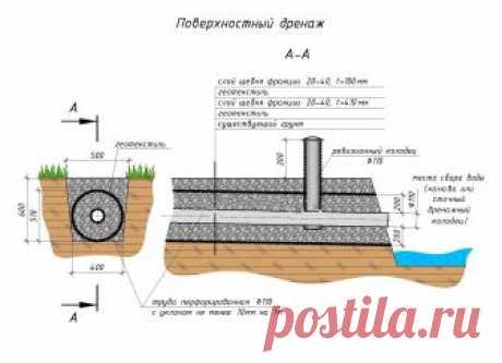 Водоотвод на даче своими руками: проектирование, подготовительные работы и монтаж