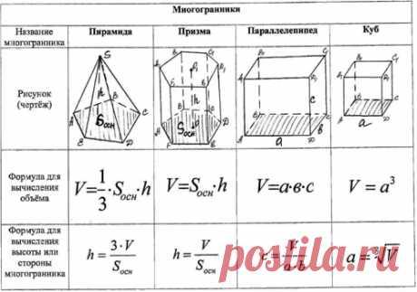 "Обобщающий урок по геометрии ""Многогранники. Объемы многогранников"""