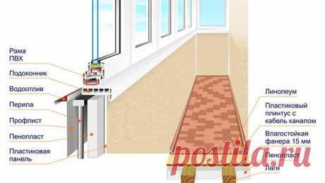 Технология утепления лоджии - шаг за шагом. Способы утепления стен, пола и потолка.