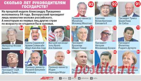Сколько лет руководителям государств? | В мире | Политика | Аргументы и Факты