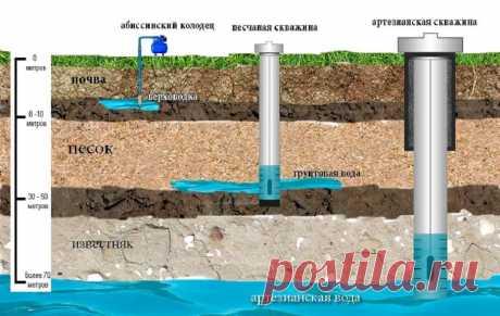Создание скважин на воду: доходный бизнес с быстрой окупаемостью  В первую очередь возможности бурового бизнеса в конкретном районе определяет глубина залегания подземных вод. Глубина бурения и геологические условия напрямую влияют как на цену скважины, так и на тип оборудования, которое понадобится для буровых работ. В некоторых населенных пунктах для добычи чистой воды необходима скважина глубиной от 80 метров, в некоторых организовать качественное водоснабжение позволит и 25-метровая скважи