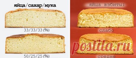 Мастерство приготовления бисквита с воздушной структурой - Типичный Кулинар