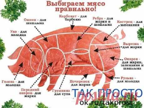 Свинину можно приготовить самыми разными способами жарить, тушить, варить, запекать или готовить на открытом огне. Чтобы не ошибиться с выбором мяса для вашего блюда сохраните себе эту схему