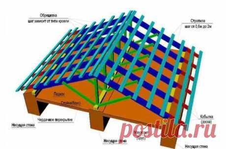 Los rasgos de la construcción del techo por las manos