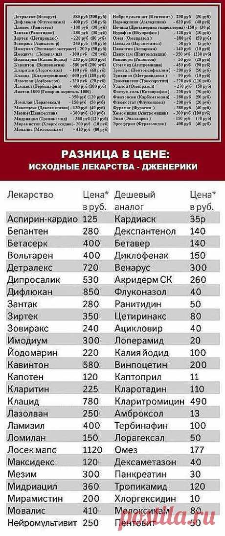 Дешевые аналоги дорогих лекарств. . Обсуждение на LiveInternet - Российский � | для дома