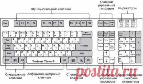 Список основных значений функциональных клавиш F1-F12 в операционной системе Windows. | Хитрости Жизни