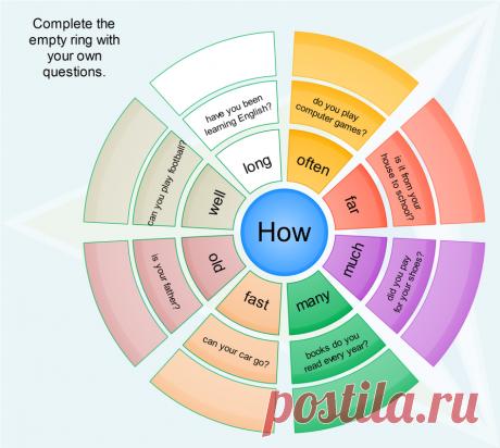 Как быстро научиться строить вопросы на английском языке - Vocabulary Booster