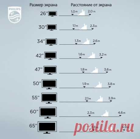 КАК ВЫБРАТЬ РАЗМЕР ДИАГОНАЛИ ТВ Многие ТВ-поклонники мечтают о большой плазме вполовину стены. Купить такой телевизор несложно, но прежде чем это сделать, проверьте, насколько параметры вашей комнаты позволят смотреть на такой монитор без вреда для здоровья. Расстояние, комфортное для глаз от монитора — 3-4 диагонали экрана, в случае с жидкокристаллическими мониторами — 2-3 диагонали. То есть, 40-дюймовый телевизор нужно смотреть с расстояния 80-120 или 120-160 дюймов (1 дюйм равен 2,54 см).…