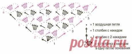 Платок из пряжи секционного крашения - схема вязания крючком. Вяжем Шали на Verena.ru