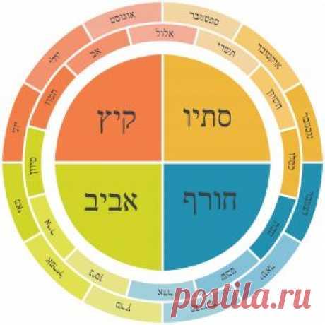 С Новым 5777 годом! Рош а-шана в Израиле