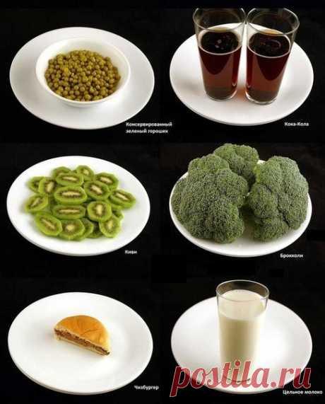 Как выглядят 200 килокалорий в разной еде — Мегаздоров