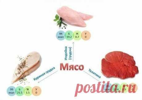 На диете | Рецепты, Похудение, Фитнес
