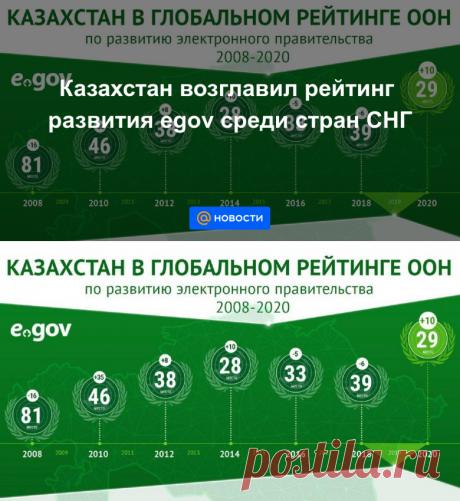 Казахстан возглавил рейтинг развития egov среди стран СНГ - Новости Mail.ru