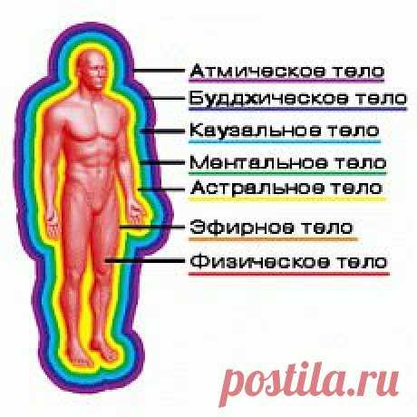 """Анализ эзотерических основ устройства """"тонких тел"""" человека."""