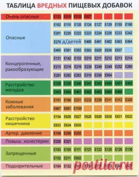 Пищевые добавки вредные для здоровья