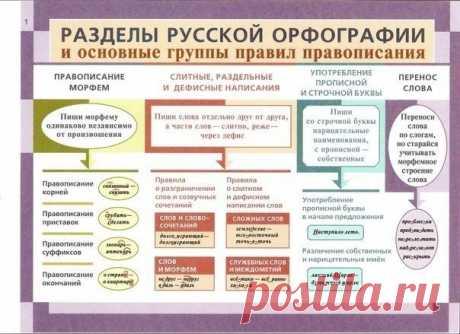 We refresh grammar of Russian in memory.