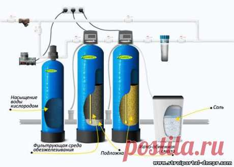 Системы для фильтрации воды. - 24 Августа 2019 - Прораб Днепропетровщины