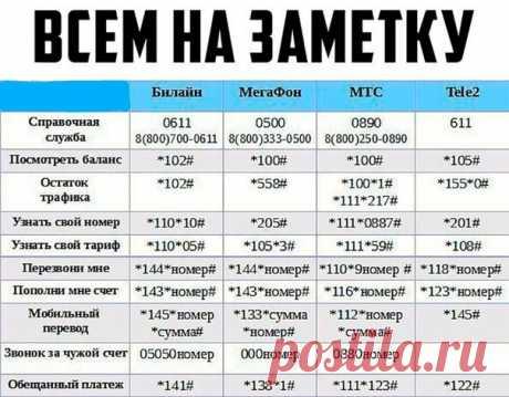 Телефонные коды сотовых операторов  Сохрани себе, пригодится   #назаметку@sevas_92