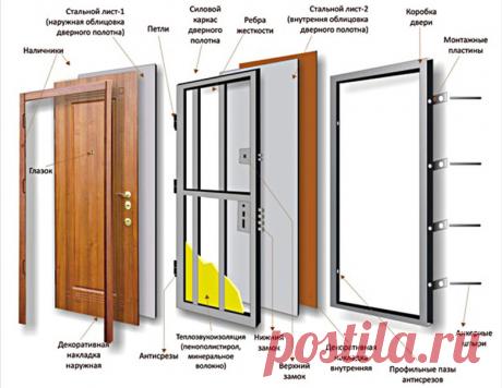 Как правильно выбирать входную металлическую дверь в квартиру или в дом