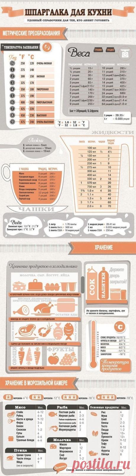 Незаменимая шпаргалка: полезные советы для кухни, собранные в одном месте! — Полезные советы