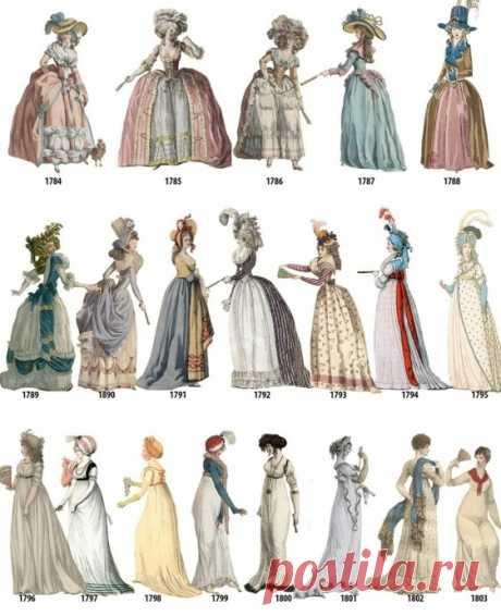 Отслеживаем хронологию женской моды с 1784 по 1970 год