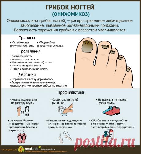 Грибок ногтей (онихомикоз)