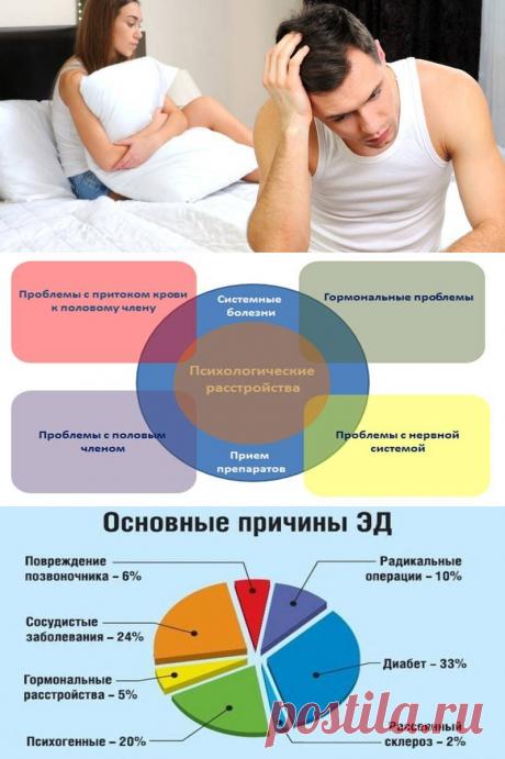 Причины импотенции в молодом возрасте - likemi.ru