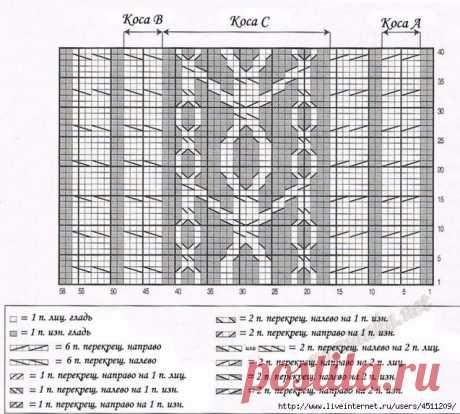Модели вязания со схемами и описаниями: Мужской пуловер