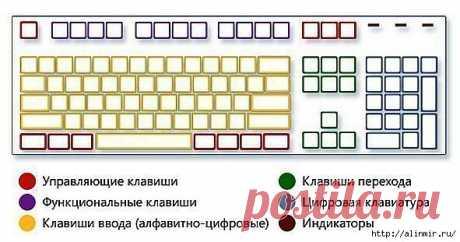 Комбинации на клавиатуре. Учимся.