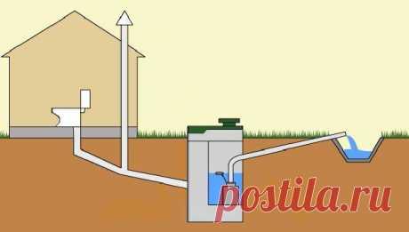 Как можно обустроить дачную канализацию :: Сантехника