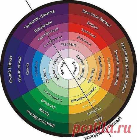 СОЧЕТАНИЕ ЦВЕТОВ.  При составлении сочетания цветов нужно знать некоторые основные способы сочетания цветов:  АХРОМАТИЧЕСКОЕ (БЕСЦВЕТНОЕ) - белый, черный и оттенки серого.   МОНОХРОМАТИЧЕСКОЕ (ОДНОЦВЕТНОЕ) - разнообразные оттенки одного и того же цвета (по радиусу любого цвета нижнего круга).   КОМПЛИМЕНТАРНОЕ (ПРОТИВОПОЛОЖНОЕ) - сочетание расположенных друг против друга. Один выступает основным цветом,второй фоном.   ПО ТРИАДЕ - сочетание цветов равноудаленных друг от друга по ...