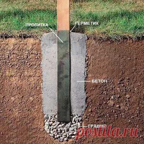 Как установить деревянный столб, чтобы он не сгнил Часть 1 | FORUMHOUSE | Яндекс Дзен