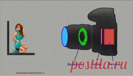 Nikon, Canon и другие фотоаппараты. Какие настройки использовать при съемке | Блог начинающего фотографа и путешественника
