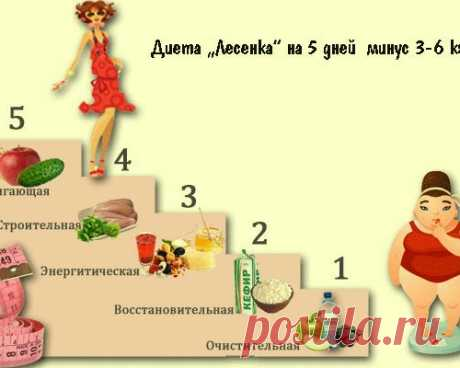 Суперэффективная диета «Лесенка»: результат виден и без весов!