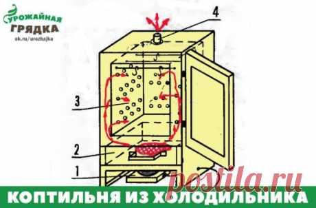 Коптильня из холодильника. Хочу предложить вариант изготовления электрической коптильни, которую можно изготовить  из старого, вышедшего из строя холодильника. Конструкция ее очень проста, шкаф коптильни не занимает много места, и при работе этого аппарата не требуется постоянного дежурства возле него. Я изготовил коптильню из бывшего холодильника типа «Саратов-2», предварительно удалив из него холодильный агрегат и изоляционные материалы. В холодильной камере просверлил отверстия для прохода в