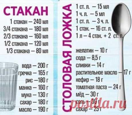 Если нет весов, но нужно узнать граммовку